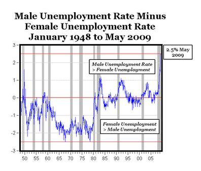 Maleunemployment