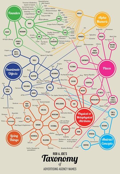Agency Name Taxonomy