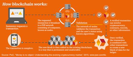 blockchain pwc