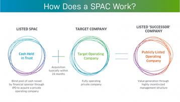 How does a SPAC work NASDAQ